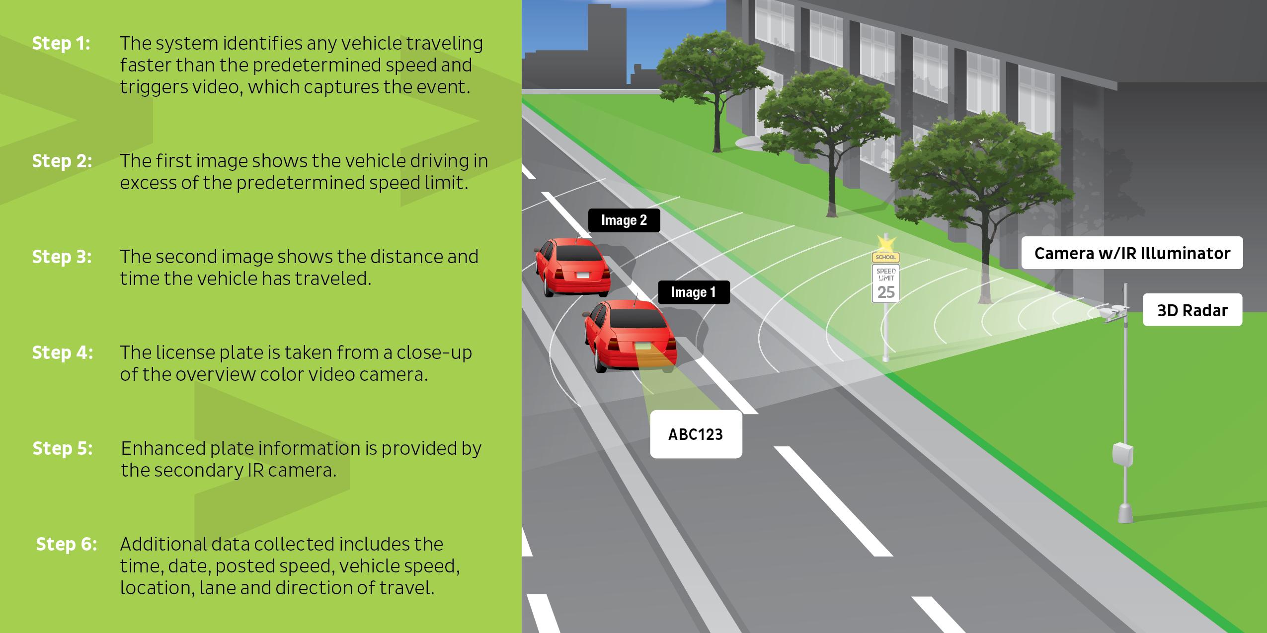 How It Works Safe School Zone Speed